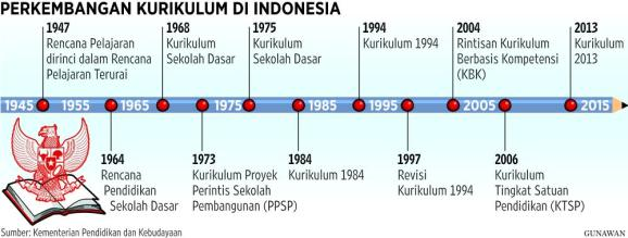 kurikulum indonesia